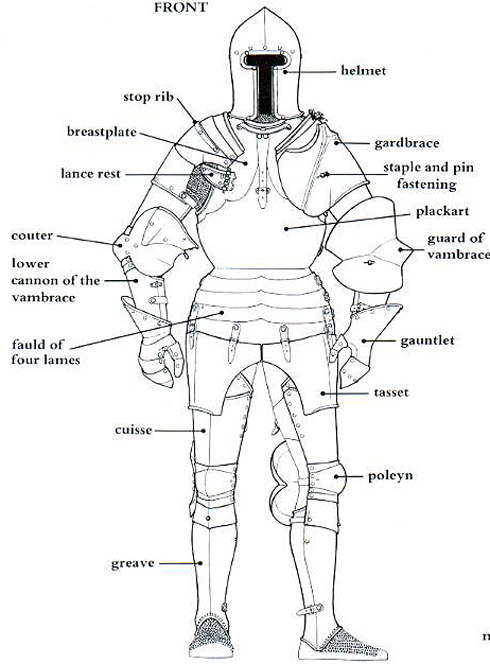 knights armor parts labelled picture. Black Bedroom Furniture Sets. Home Design Ideas